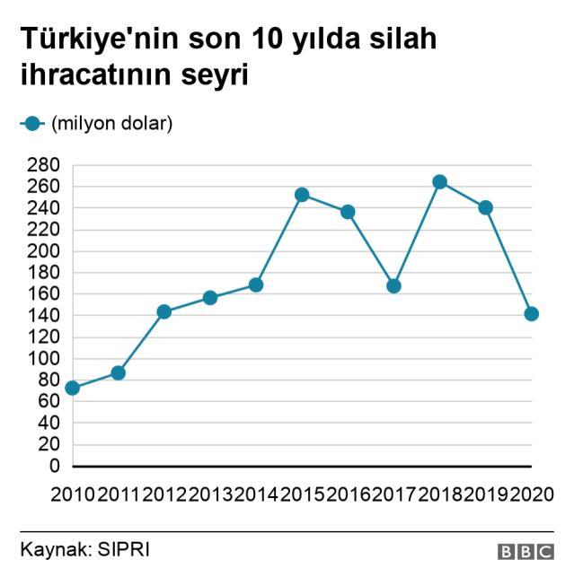 Türkiye'nin silah ithalatı son beş yılda 'yüzde 59 düştü'